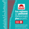 France Nature Environnement Pollution Diesel Tricherie