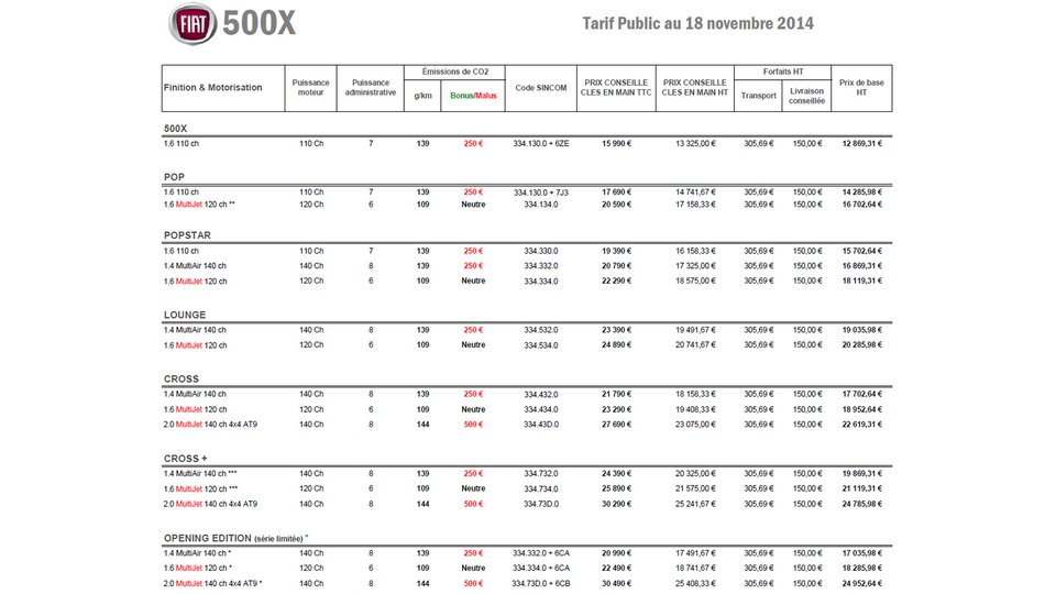fiat 500x 2014 topic officiel page 9 500 500l 500x fiat forum marques. Black Bedroom Furniture Sets. Home Design Ideas