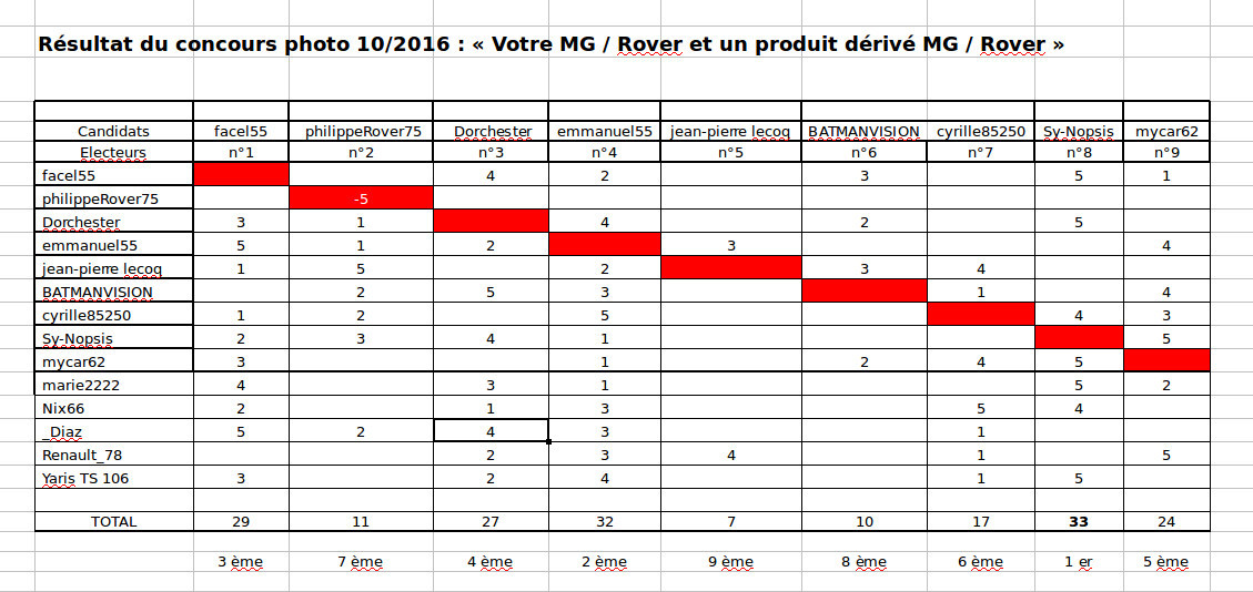 Concours 10 2016