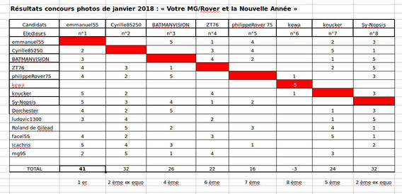 Concours 01 2018