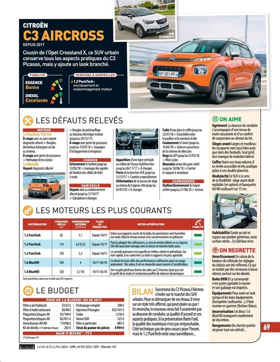 Occasion C3 Aircross - L'Argus n°4792