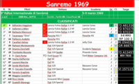 sr 69  Classifica a  by Lampo e Enrico
