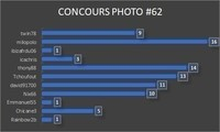 Concours #62