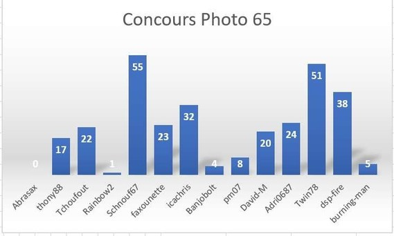 Concours 65