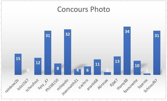 Concours Avril 2018