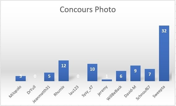 Concours Avril 2019