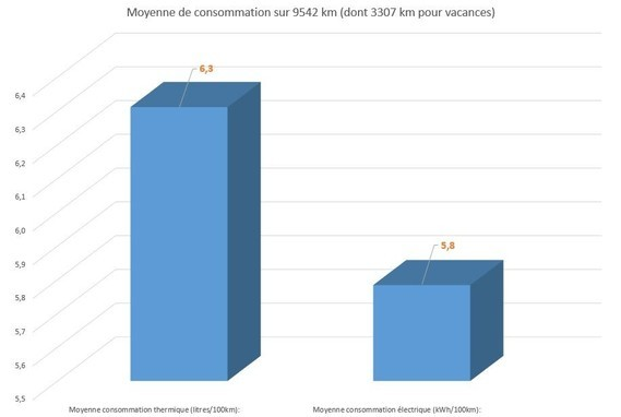Moyenne consommations